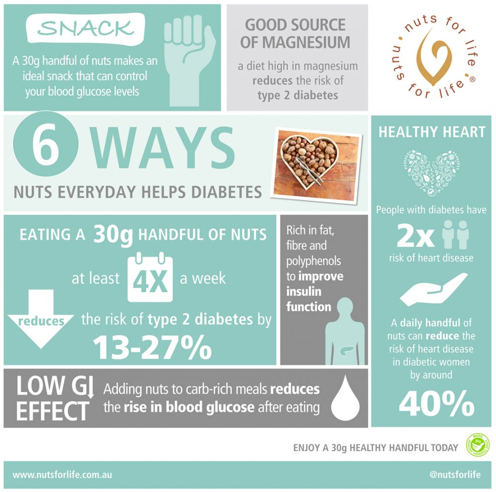 Nuts for Life - Nuts and health infographic - 6 ways nuts everyday helps diabetes