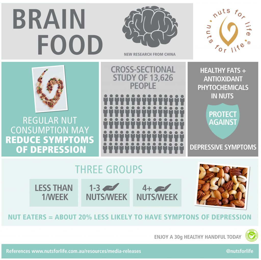 Nuts for Life - Nuts and health infographic - Brain food