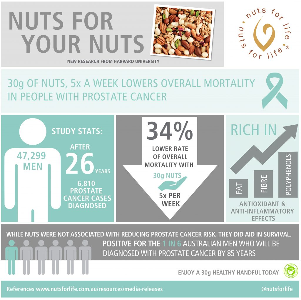 Nuts for Life - Nuts and health infographics - Nuts for your nuts