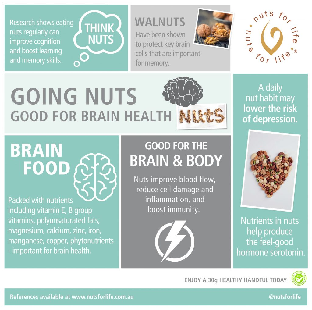 Nuts for Life - Going nuts for good brain health infographic