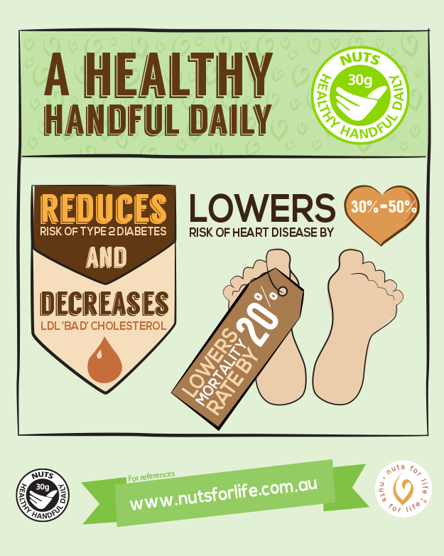 Nuts for Life - Nut and health infographics - A healthy handful daily