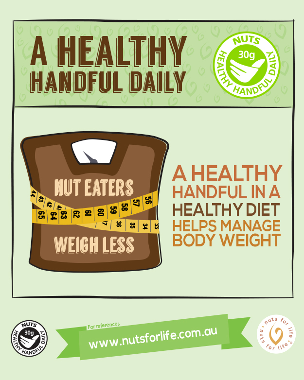 Nuts for Life - Nuts and health infographics - Nut eaters weight less