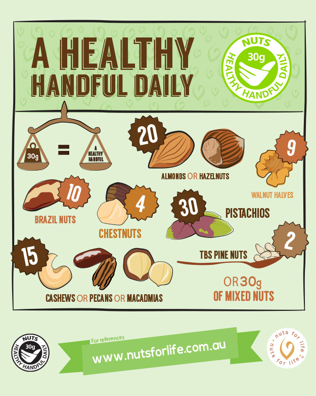 Nuts for Life - Nuts and health infographics - A healthy handful daily