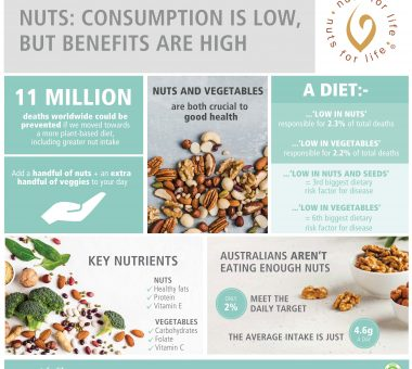 Nuts for Life - Consumption & benefits