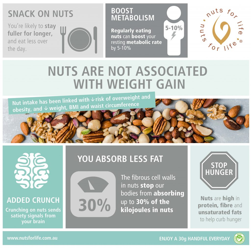 Nuts for Life - Nuts not associated with weight gain