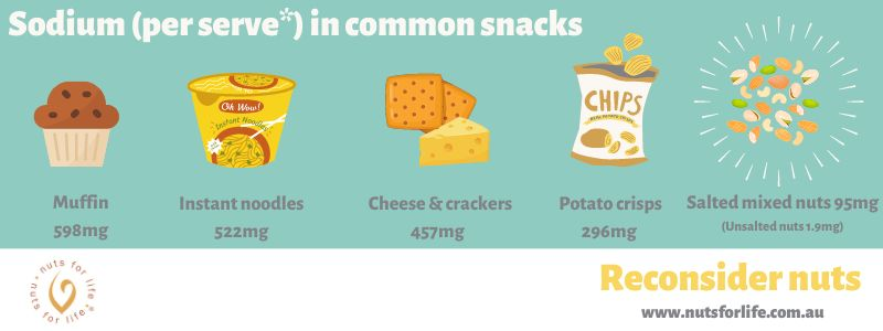Nuts for Life - Infographic - Sodium in common snacks