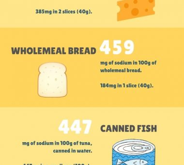 Nuts for Life - Sodium infographic